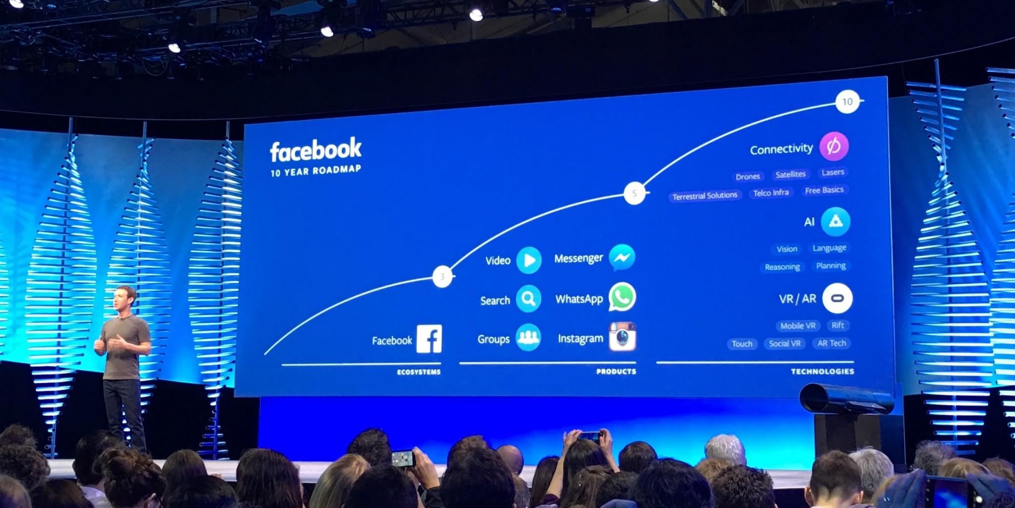 Futuro de Facebook